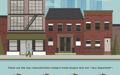 What Matters Most To Home Buyers