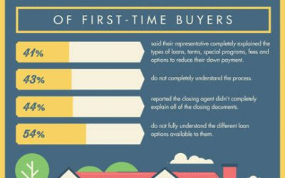 The Mortgage Challenge of First-Time Buyers