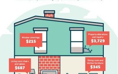 Common Home Buyer Expenses